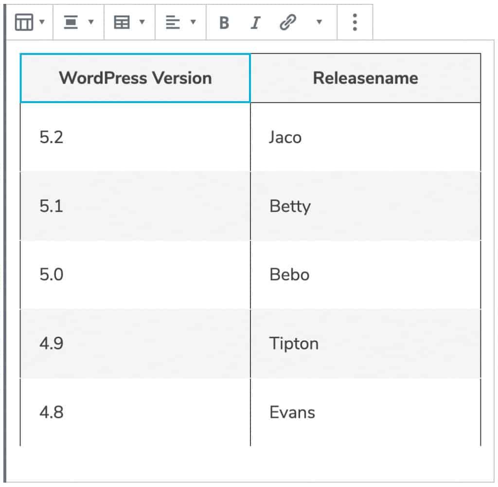 Screenshot des Tabellen-Blocks, nachdem Inhalt hinzugefügt wurde. In zwei Spalten sind 6 Reihen mit den WordPress Versionsnummern und dem dazugehörigen Releasenamen dargestellt. Die Tabelle hat den Standard-Stil mit schwarzen Rahmen.